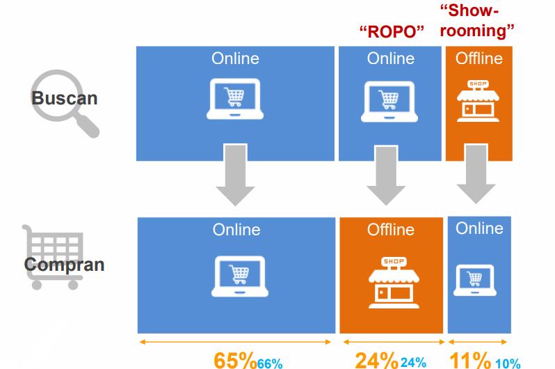 el proceso de compra online