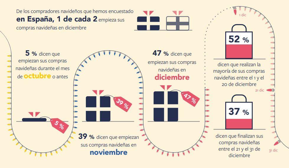 Consejos para realizar compras seguras online en navidad 01